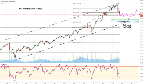 BTCUSD: Bitcoin rejected from resistance, Short to 2500$