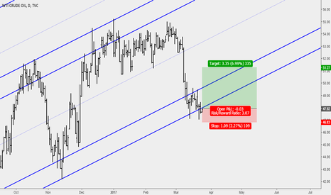 USOIL: Crude Oil Rejection at Sliding Parallel Signals Longs