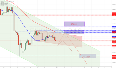 EURUSD: Looking for more shorts EUR/USD