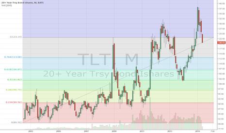 TLT: Monthly chart