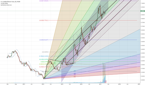 USDCNH: USD/CNH losing momentum, but still no signs of reversal