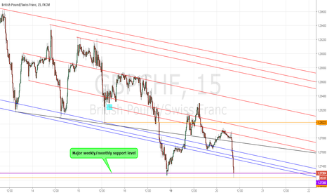 GBPCHF: GBPCHF extra trend line added which halted price