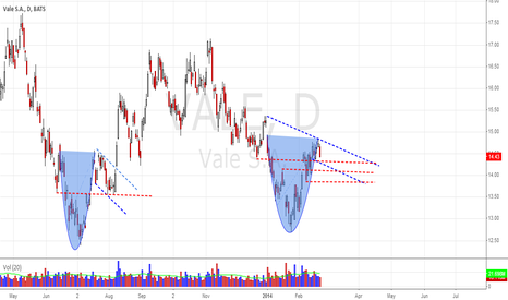 VALE: Possible Cup & Handle As B4