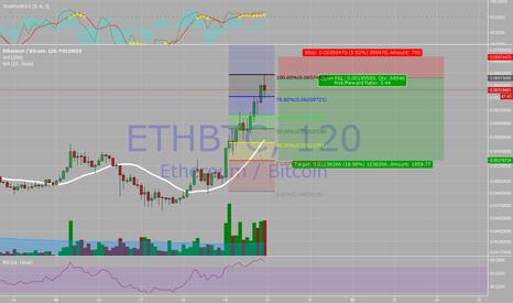 ETHBTC: ETH BTC POLONIEX