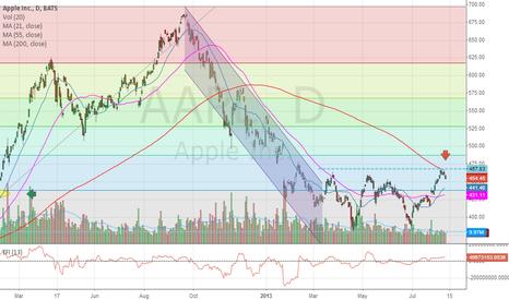 AAPL: #AAPL: Apple