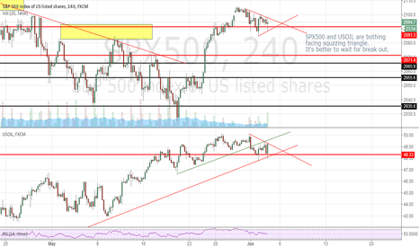 SPX500: SPX500 AND USOIL WAIT FOR BREAK OUT