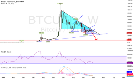 BTCUSD: The Bearish Senario