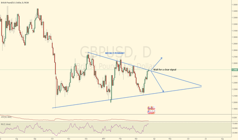 GBPUSD: Weekly Pennant GBPUSD - wait for D1 Entry