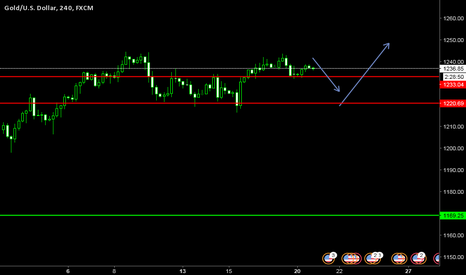 XAUUSD: wait and see