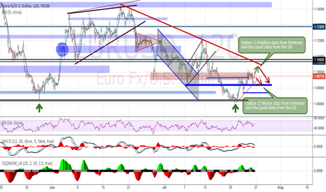EURUSD: Analysis and Forecast EUR / USD - Weekly overview (27.07-31.07.)