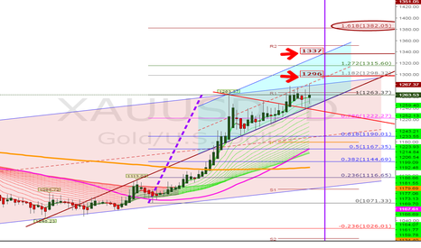 XAUUSD: Go LONG by 1240 on Monday-14th March for target 1315 exit...
