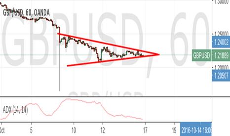 GBPUSD: High probability gbp usd trade