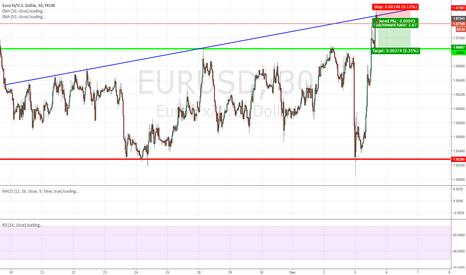 EURUSD: Retesting range high