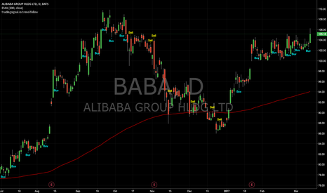 BABA: Trend-follow signals : BABA (Daily)