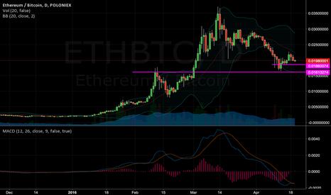 ETHBTC: New support