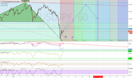USDJPY: USDJPY before Fed