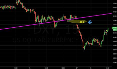 DXY: gap filling trade