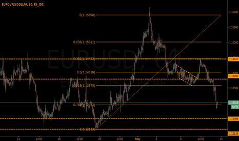EURUSD: EUR/USD Neutral on Fib Response