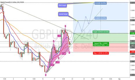 GBPUSD: GBPUSD 4H - Bullish Swing
