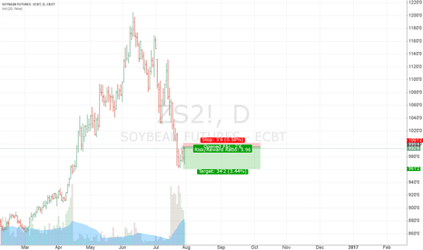 ZS2!: Soybean donwtrend continuation