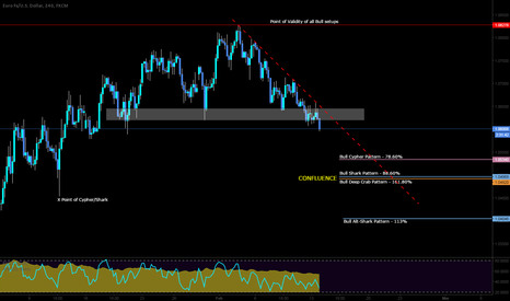 EURUSD: Potential long setups here on the Cable