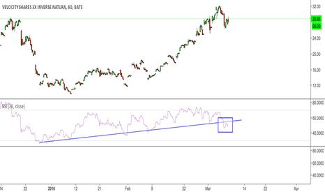 DGAZ: DGAZ breaking hourly rsi trend line