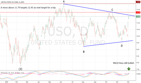 USO: USO/Crude Oil Could be Completing a Horizontal Triangle