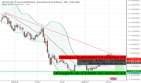 GBPNZD: GBPNZD - Sell Opportunity - Bearish Engulfing