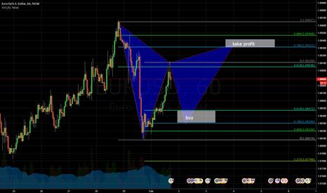 EURUSD: possible gartley pattern on eur usd