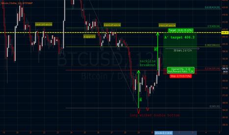 BTCUSD: [LONG] - 2 Day Trade - Bitstamp