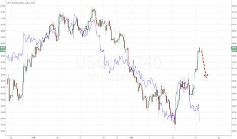 USOIL: 原油は行き過ぎ