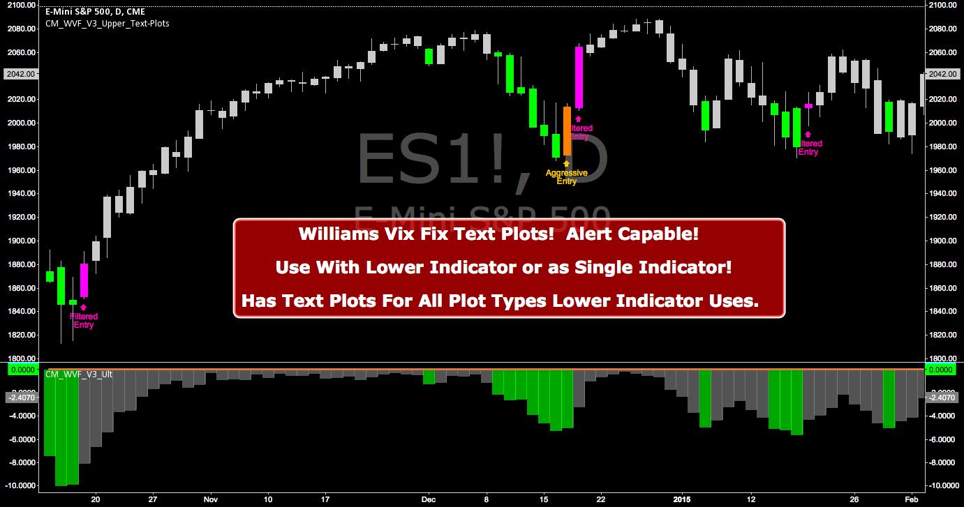CM_Williams_Vix_Fix_V3_Upper_Text Plots