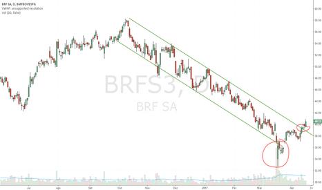 BRFS3: Clássica exaustão de venda