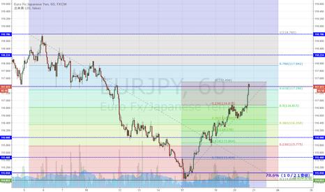 EURJPY: EUR/JPY 下落61.8%突破及び過去の戻り高値に到達