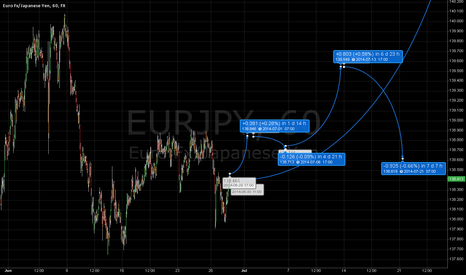 EURJPY: EUR/JPY strong long