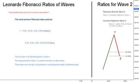 XAUUSD: Leonardo Fibonacci Ratios of Waves // Educational ®