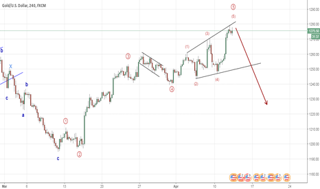 XAUUSD: Gold is this an Ending Diagonal (Elliott Wave Analysis)