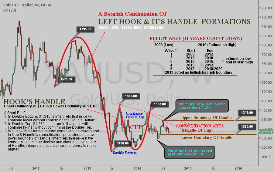 Gold Identified Forming A Bearish Continuation