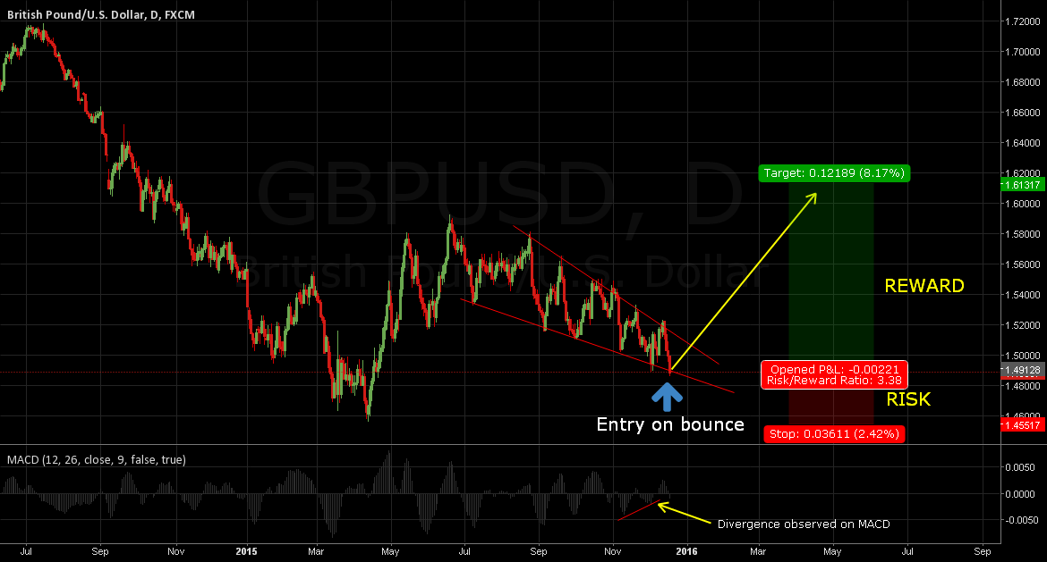 GBPUSD: EXPECTING THE BOUNCE (LONG)