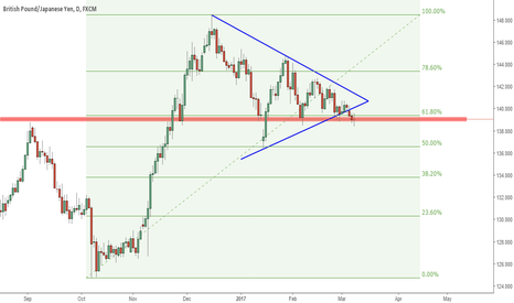 GBPJPY: GBPJPY Breaking out the Wedge