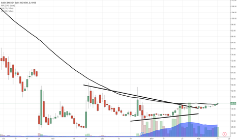 BAS: $BAS like this one up to $60...great volume track