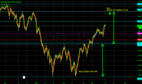 SPY: SPY Short term targets with breakouta to the upside 205 then 208