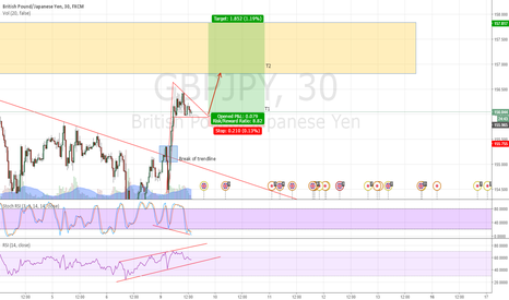 GBPJPY: GBPJPY - Possible Bull Flag