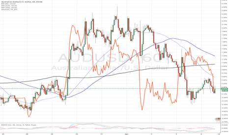 AUDUSD: Gold & Aud/Usd 1hr Corelation