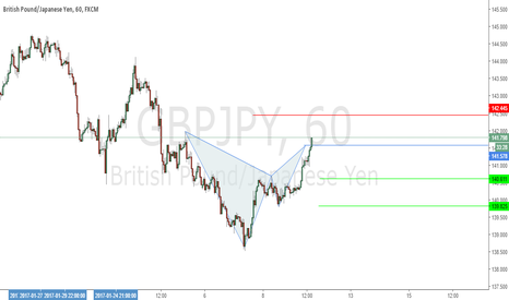 GBPJPY: Complete Tiny Gartley Pattern