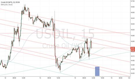 USOIL: Target for close