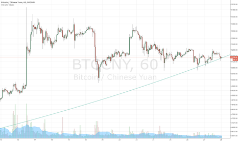 BTCCNY: Parabolic pattern holding nicely on 1 hour, rebound here?