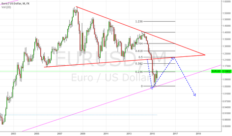 EURUSD: HOW LONG EU COULD GO UP AND HOW MUCH COULD FAILS (minimun)