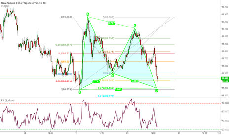 NZDJPY: NZDJPY BULLISH DEEP GARTLEY 15M