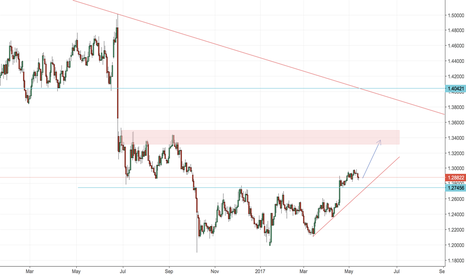 GBPUSD: ***DONT MISS THIS ONE BREAKOUT!!!****